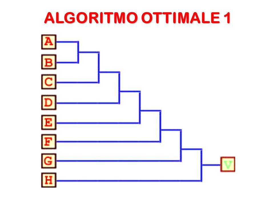 Quelli che seguono sono i due alberi che schematizzano due algoritmi risolventi ottimali.