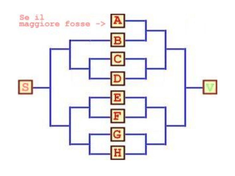 Trovare i due numeri più grandi in un insieme di otto numeri arbitrari, potendoli soltanto confrontare a due a due