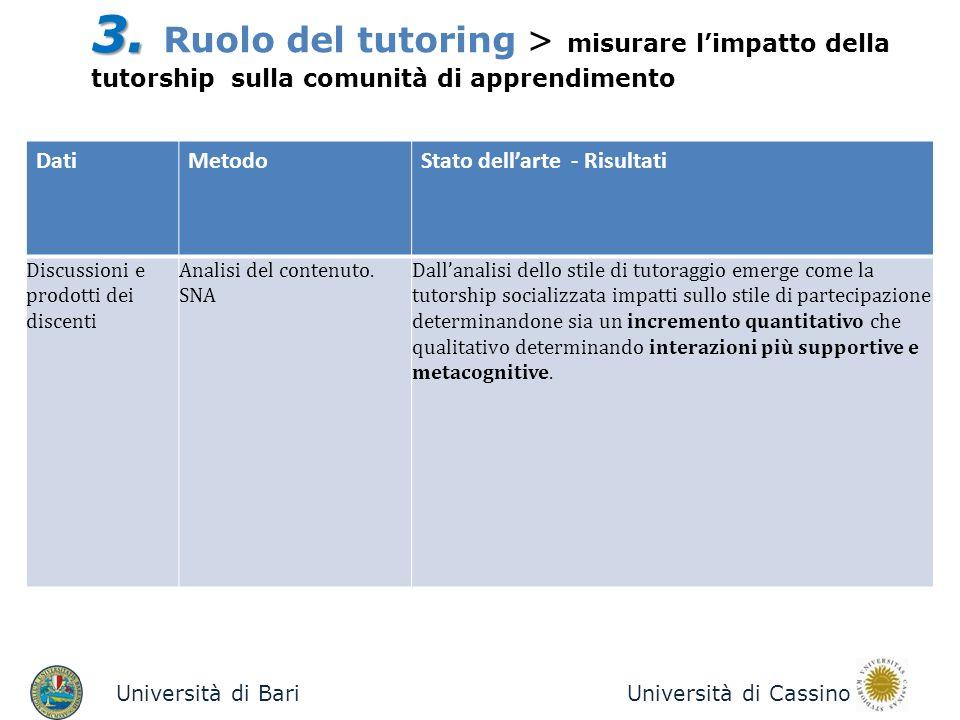 Università di BariUniversità di Cassino 3. 3. Ruolo del tutoring > misurare limpatto della tutorship sulla comunità di apprendimento DatiMetodoStato d