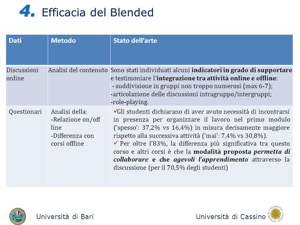 Università di BariUniversità di Cassino 4. 4. Efficacia del Blended DatiMetodoStato dellarte Discussioni online Analisi del contenutoSono stati indivi