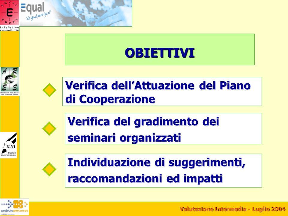 Valutazione Intermedia - Luglio 2004 OBIETTIVI Verifica dellAttuazione del Piano di Cooperazione Verifica del gradimento dei seminari organizzati Individuazione di suggerimenti, raccomandazioni ed impatti