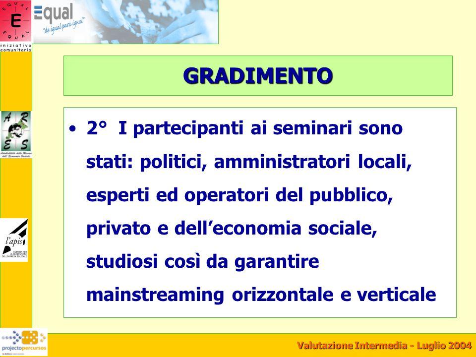 Valutazione Intermedia - Luglio 2004 GRADIMENTO I partecipanti al I° seminario hanno stimato: