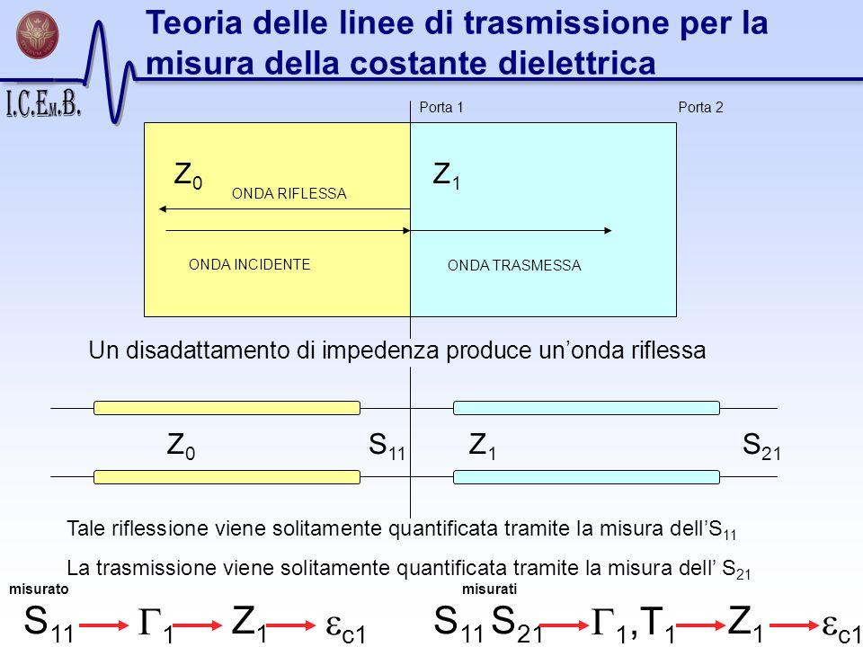 Teoria delle linee di trasmissione per la misura della costante dielettrica Un disadattamento di impedenza produce unonda riflessa Tale riflessione vi