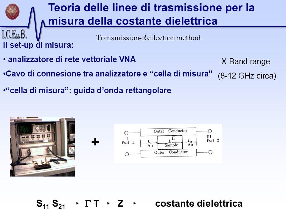 Il set-up di misura: analizzatore di rete vettoriale VNA Cavo di connesione tra analizzatore e cella di misura cella di misura: guida donda rettangola
