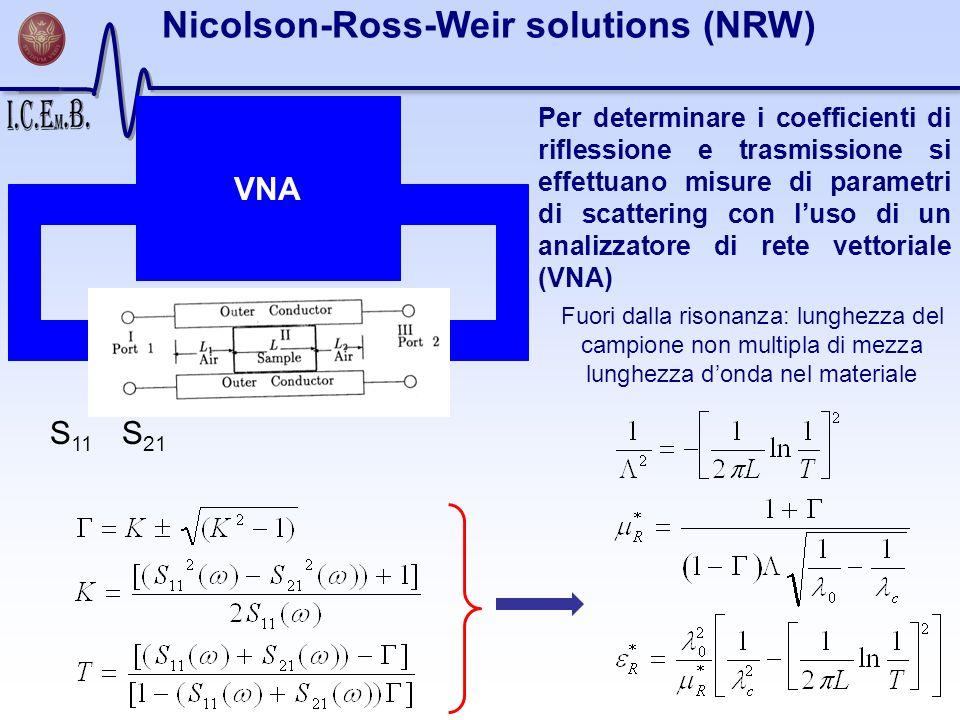VNA STRUTTURA GUIDANTE S 11 S 21 Fuori dalla risonanza: lunghezza del campione non multipla di mezza lunghezza donda nel materiale Nicolson-Ross-Weir