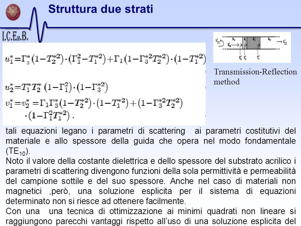 tali equazioni legano i parametri di scattering ai parametri costitutivi del materiale e allo spessore della guida che opera nel modo fondamentale (TE