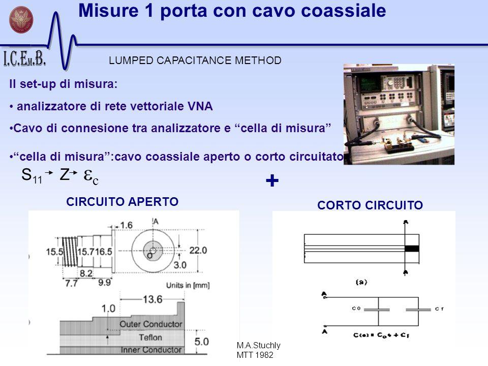 Il set-up di misura: analizzatore di rete vettoriale VNA Cavo di connesione tra analizzatore e cella di misura cella di misura:cavo coassiale aperto o