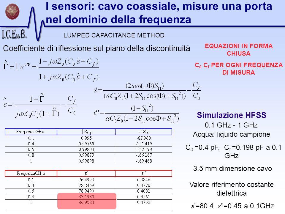 EQUAZIONI IN FORMA CHIUSA C 0 C f PER OGNI FREQUENZA DI MISURA 0.1 GHz - 1 GHz Acqua: liquido campione C 0 =0.4 pF, C f =0.198 pF a 0.1 GHz 3.5 mm dim