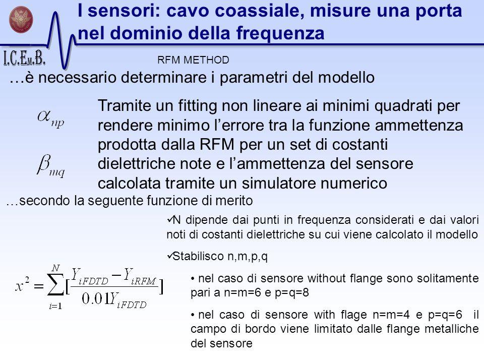 I sensori: cavo coassiale, misure una porta nel dominio della frequenza …è necessario determinare i parametri del modello Tramite un fitting non linea