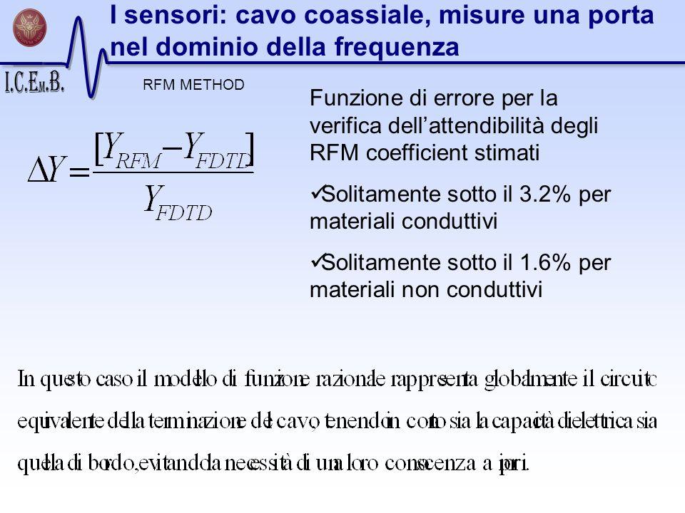 Funzione di errore per la verifica dellattendibilità degli RFM coefficient stimati Solitamente sotto il 3.2% per materiali conduttivi Solitamente sott