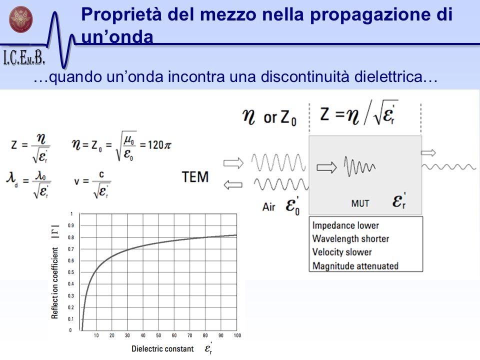 Proprietà del mezzo nella propagazione di unonda …quando unonda incontra una discontinuità dielettrica…
