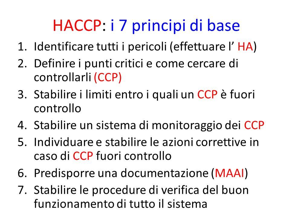 HACCP: i 7 principi di base 1.Identificare tutti i pericoli (effettuare l HA) 2.Definire i punti critici e come cercare di controllarli (CCP) 3.Stabilire i limiti entro i quali un CCP è fuori controllo 4.Stabilire un sistema di monitoraggio dei CCP 5.Individuare e stabilire le azioni correttive in caso di CCP fuori controllo 6.Predisporre una documentazione (MAAI) 7.Stabilire le procedure di verifica del buon funzionamento di tutto il sistema