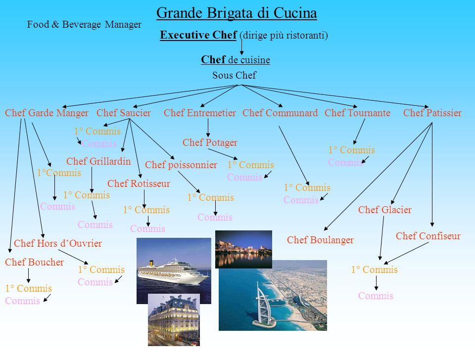 Grande Brigata di Cucina Executive Chef (dirige più ristoranti) Chef de cuisine Sous Chef Chef Garde MangerChef SaucierChef EntremetierChef CommunardC