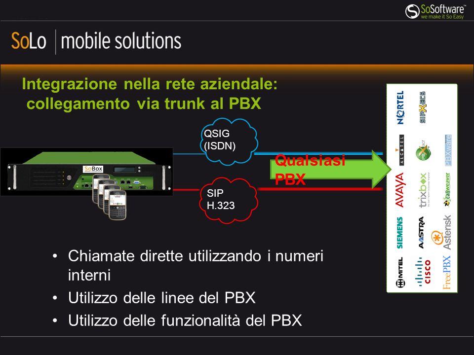 Integrazione nella rete aziendale: collegamento via trunk al PBX Chiamate dirette utilizzando i numeri interni Utilizzo delle linee del PBX Utilizzo delle funzionalità del PBX QSIG (ISDN) SIP H.323 Qualsiasi PBX