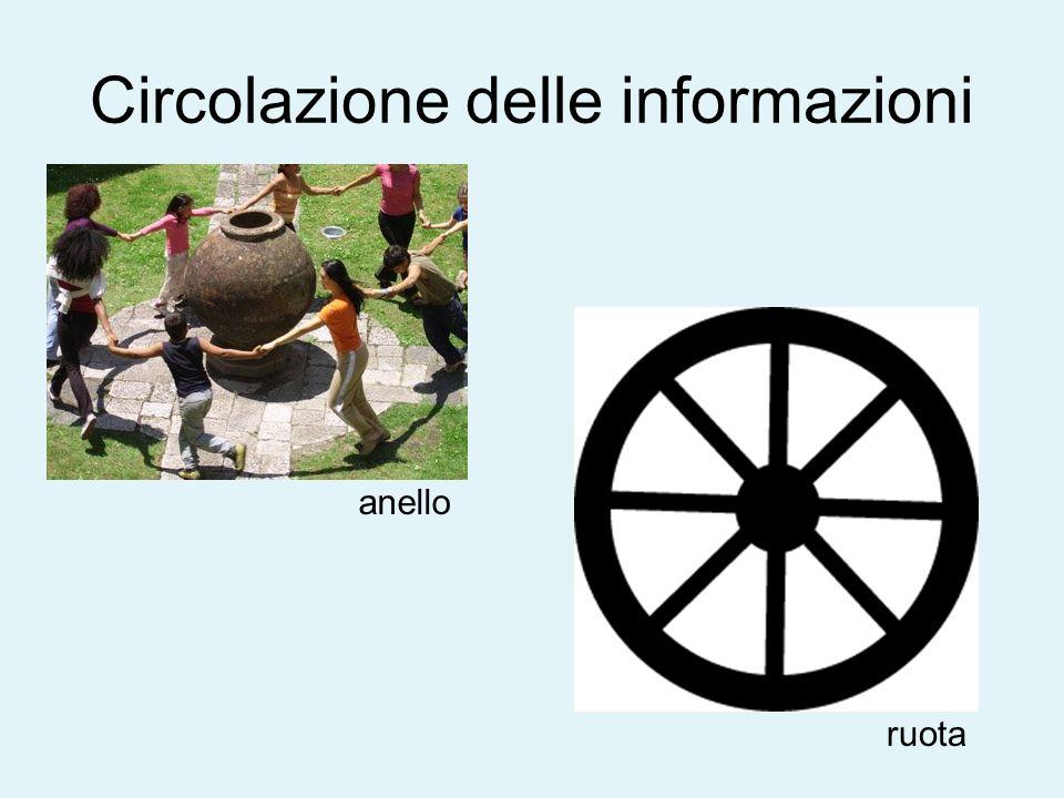 Circolazione delle informazioni anello ruota