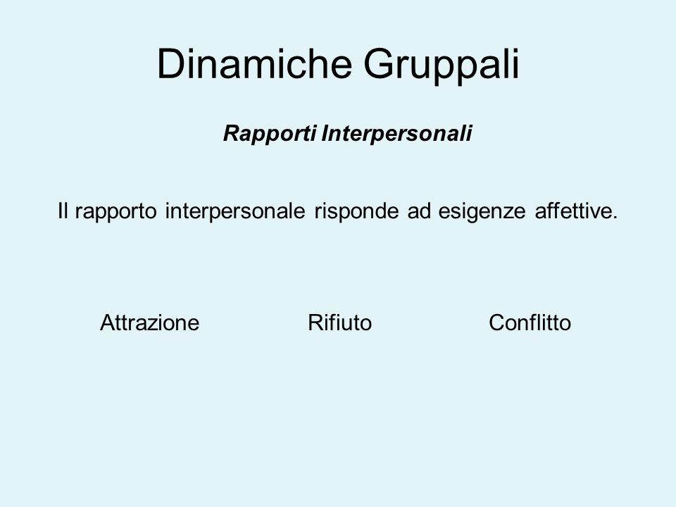 Dinamiche Gruppali Rapporti Interpersonali Il rapporto interpersonale risponde ad esigenze affettive. AttrazioneRifiutoConflitto