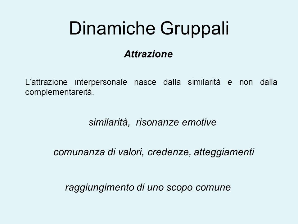 Dinamiche Gruppali Attrazione Lattrazione interpersonale nasce dalla similarità e non dalla complementareità. similarità, risonanze emotive comunanza