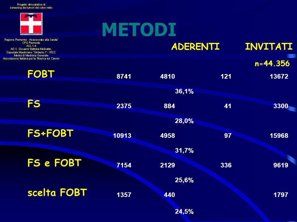 METODI FOBT 8741481012113672 36,1% FS 2375884413300 28,0% FS+FOBT 1091349589715968 31,7% FS e FOBT 715421293369619 25,6% scelta FOBT 13574401797 24,5%