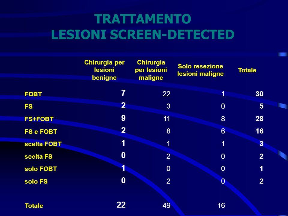 TRATTAMENTO LESIONI SCREEN-DETECTED Chirurgia per lesioni benigne Chirurgia per lesioni maligne Solo resezione lesioni maligne Totale FOBT 7 22130 FS
