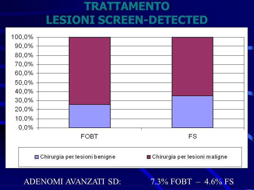 TRATTAMENTO LESIONI SCREEN-DETECTED ADENOMI AVANZATI SD:7.3% FOBT – 4.6% FS