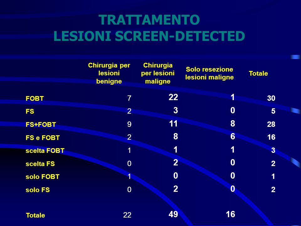 TRATTAMENTO LESIONI SCREEN-DETECTED Chirurgia per lesioni benigne Chirurgia per lesioni maligne Solo resezione lesioni maligne Totale FOBT 7 221 30 FS