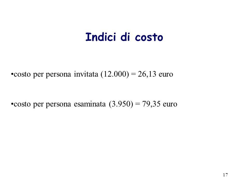 17 Indici di costo costo per persona invitata (12.000) = 26,13 euro costo per persona esaminata (3.950) = 79,35 euro