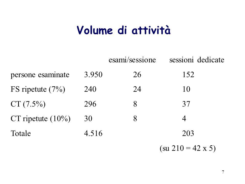7 Volume di attività esami/sessione sessioni dedicate persone esaminate3.95026152 FS ripetute (7%)2402410 CT (7.5%)296837 CT ripetute (10%)3084 Totale
