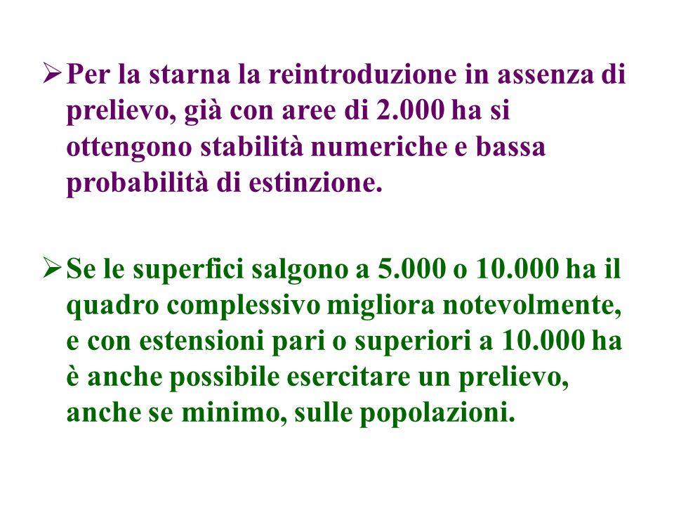 Per la starna la reintroduzione in assenza di prelievo, già con aree di 2.000 ha si ottengono stabilità numeriche e bassa probabilità di estinzione. S