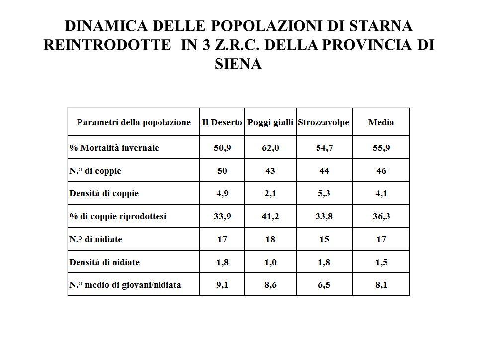 DINAMICA DELLE POPOLAZIONI DI STARNA REINTRODOTTE IN 3 Z.R.C. DELLA PROVINCIA DI SIENA