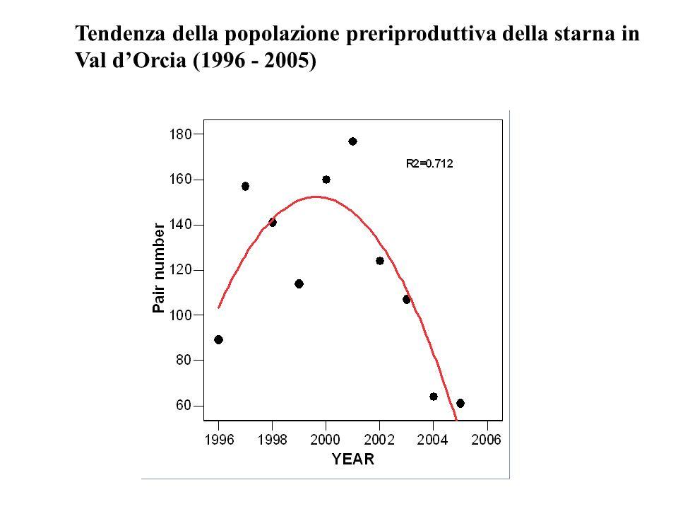 Tendenza della popolazione preriproduttiva della starna in Val dOrcia (1996 - 2005)