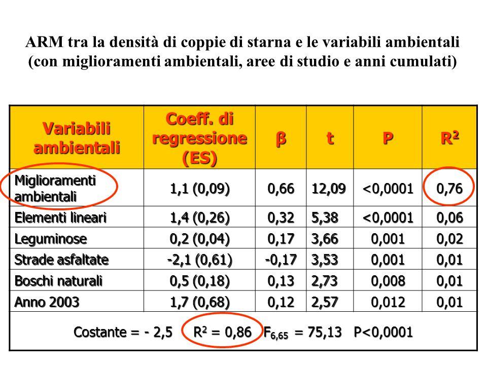 Variabili ambientali Coeff. di regressione (ES) βtP R2R2R2R2 Miglioramenti ambientali 1,1 (0,09) 0,6612,09<0,00010,76 Elementi lineari 1,4 (0,26) 0,32
