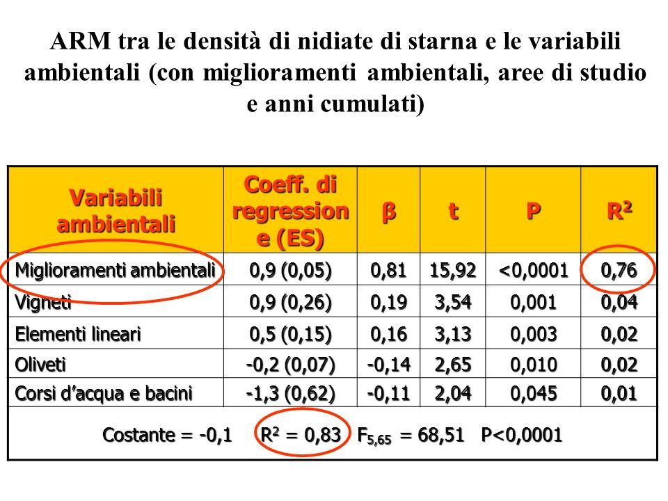 Variabili ambientali Coeff. di regression e (ES) βtP R2R2R2R2 Miglioramenti ambientali 0,9 (0,05) 0,8115,92<0,00010,76 Vigneti 0,9 (0,26) 0,193,540,00