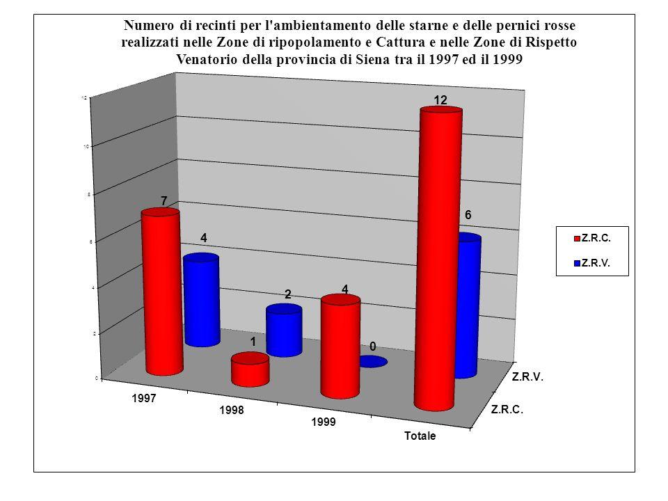 Tendenza della temperatura media di gennaio, minima di marzo e densità di coppie in Val dOrcia (1996-2005) Temperature (°C) Pair density