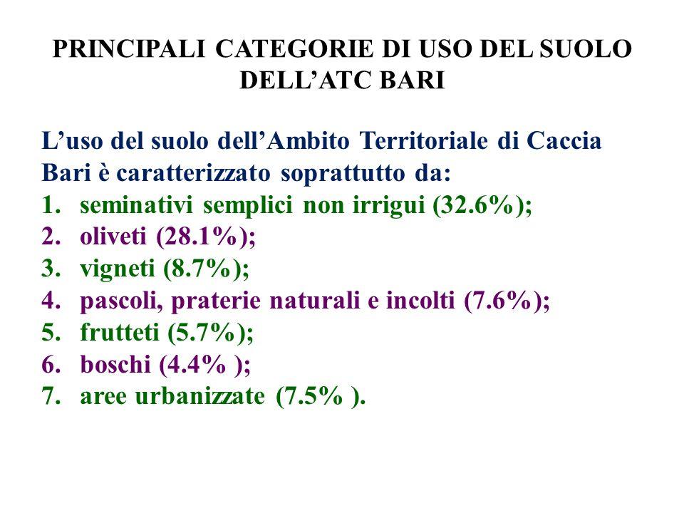 PRINCIPALI CATEGORIE DI USO DEL SUOLO DELLATC BARI Luso del suolo dellAmbito Territoriale di Caccia Bari è caratterizzato soprattutto da: 1.seminativi semplici non irrigui (32.6%); 2.oliveti (28.1%); 3.vigneti (8.7%); 4.pascoli, praterie naturali e incolti (7.6%); 5.frutteti (5.7%); 6.boschi (4.4% ); 7.aree urbanizzate (7.5% ).