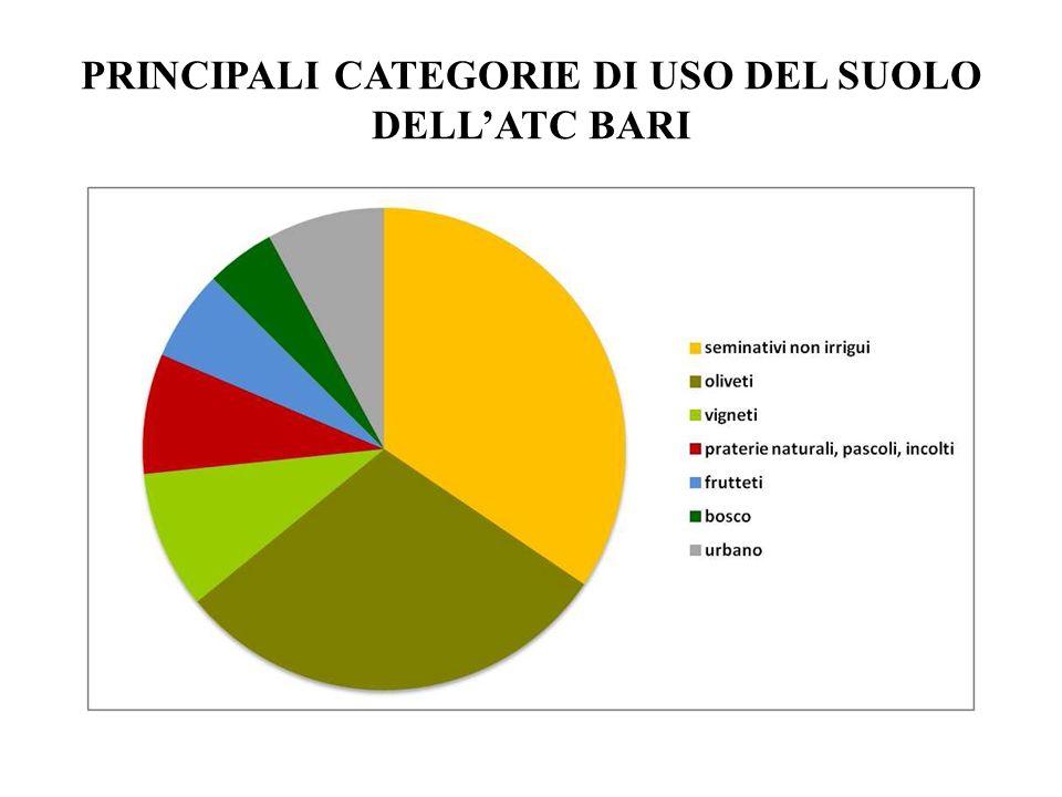 PRINCIPALI CATEGORIE DI USO DEL SUOLO DELLATC BARI