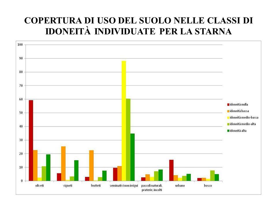 CLASSI DI IDONEITÀ DEL TERRITORIO PER LA STARNA Sulla base delle analisi statistiche condotte è stata quindi attribuita: idoneità nulla nel 40.4% (18.1476 ha), idoneità bassa nel 15.9% (71.192ha) idoneità medio bassa nel 14.2% (63.656 ha) idoneità medio alta nel 13.6% (60.931ha) idoneità alta nel 15.8% (70.788 ha)
