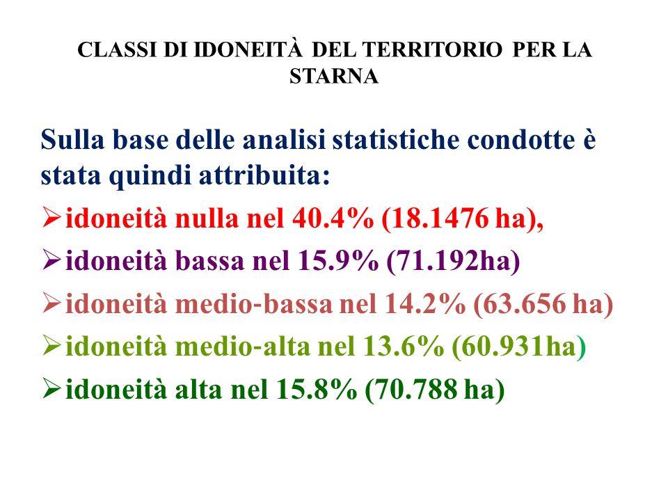 CLASSI DI IDONEITÀ DEL TERRITORIO PER LA STARNA Sulla base delle analisi statistiche condotte è stata quindi attribuita: idoneità nulla nel 40.4% (18.