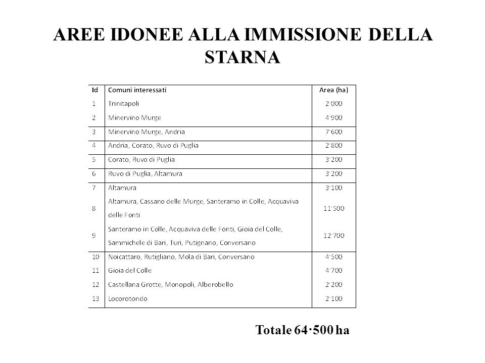 LE AREE IDONEE ALLE IMMISSIONI DI STARNA NEL TERRITORIO DELLATC BARI In base a questi parametri sono state individuate 7 aree idonee alla immissione della starna per un totale di 38.970 ha.