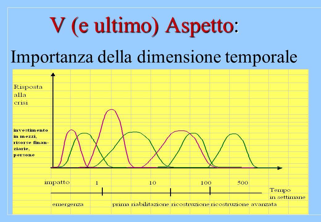 V (e ultimo) Aspetto: V (e ultimo) Aspetto: Importanza della dimensione temporale