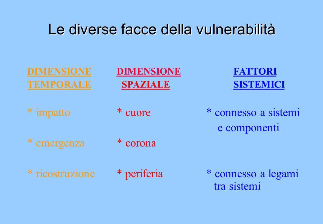 Le diverse facce della vulnerabilità DIMENSIONEDIMENSIONE FATTORI TEMPORALE SPAZIALE SISTEMICI * impatto* cuore* connesso a sistemi e componenti * eme