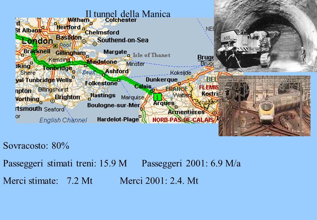 Il tunnel della Manica Sovracosto: 80% Passeggeri stimati treni: 15.9 M Passeggeri 2001: 6.9 M/a Merci stimate: 7.2 Mt Merci 2001: 2.4. Mt
