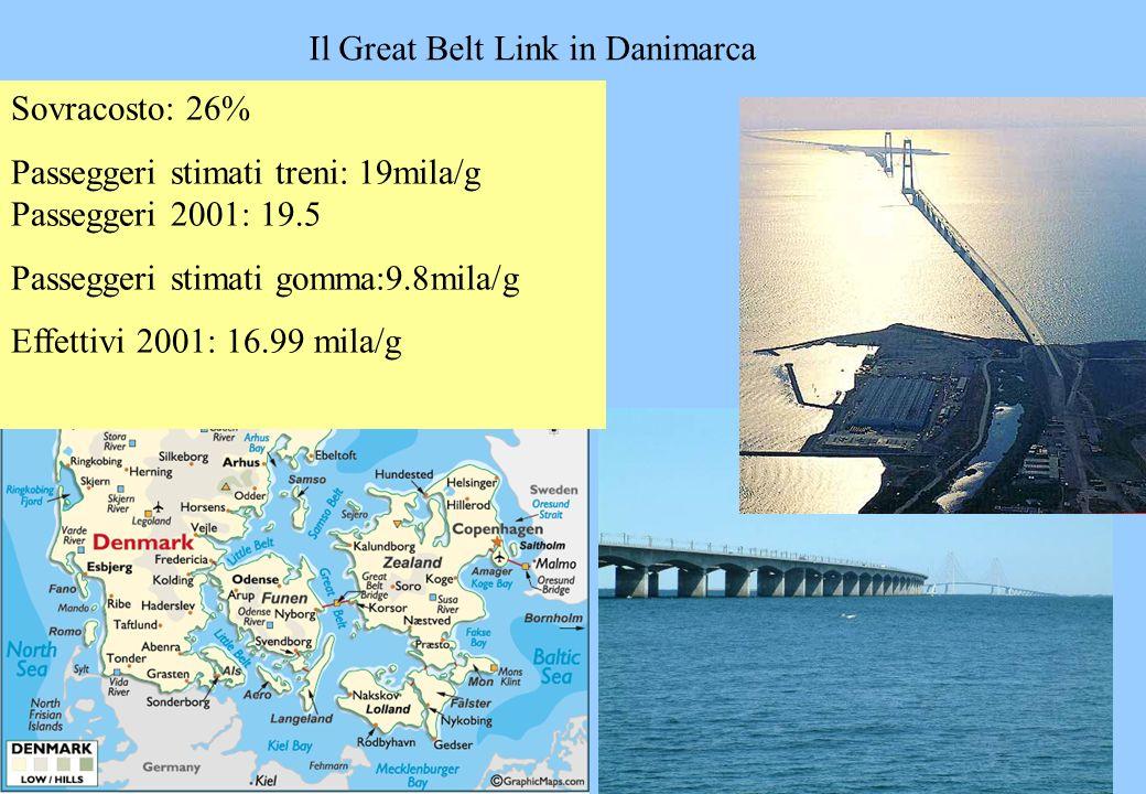 Il Great Belt Link in Danimarca Sovracosto: 26% Passeggeri stimati treni: 19mila/g Passeggeri 2001: 19.5 Passeggeri stimati gomma:9.8mila/g Effettivi