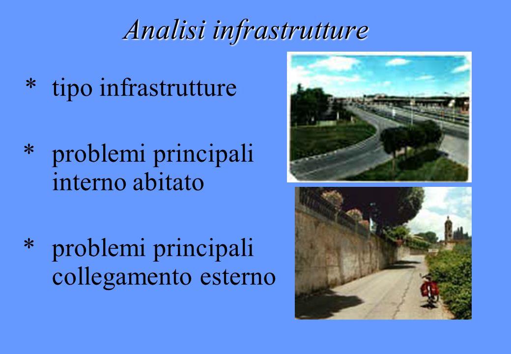 Analisi infrastrutture *tipo infrastrutture *problemi principali interno abitato * problemi principali collegamento esterno