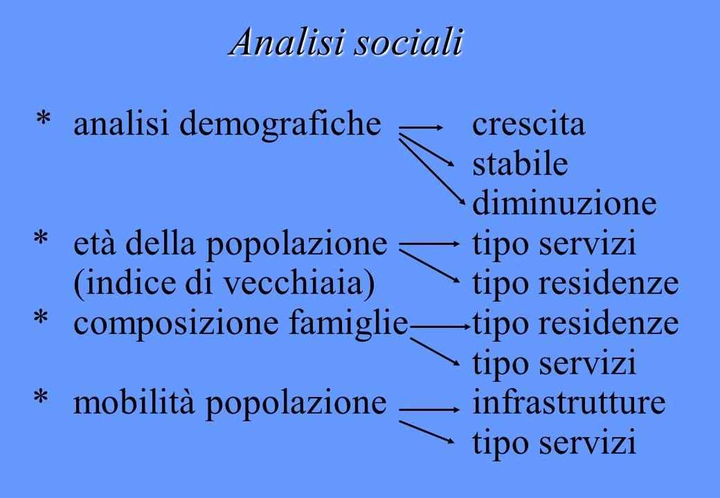 Analisi sociali *analisi demografichecrescita stabile diminuzione *età della popolazionetipo servizi (indice di vecchiaia)tipo residenze * composizion