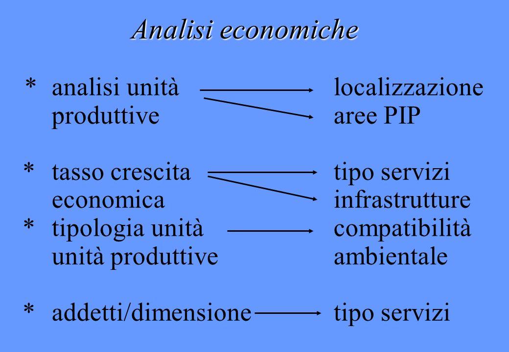 Analisi economiche *analisi unità localizzazione produttivearee PIP *tasso crescita tipo servizi economica infrastrutture * tipologia unità compatibil