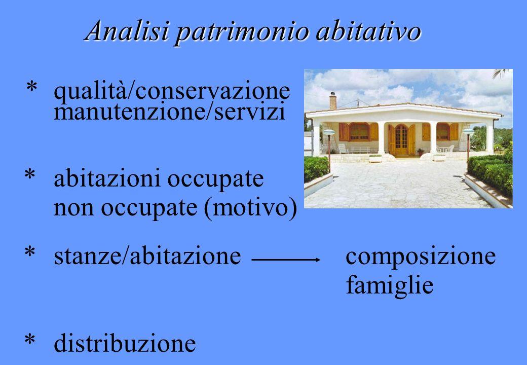 Analisi patrimonio abitativo *qualità/conservazione manutenzione/servizi *abitazioni occupate non occupate (motivo) * stanze/abitazione composizione f