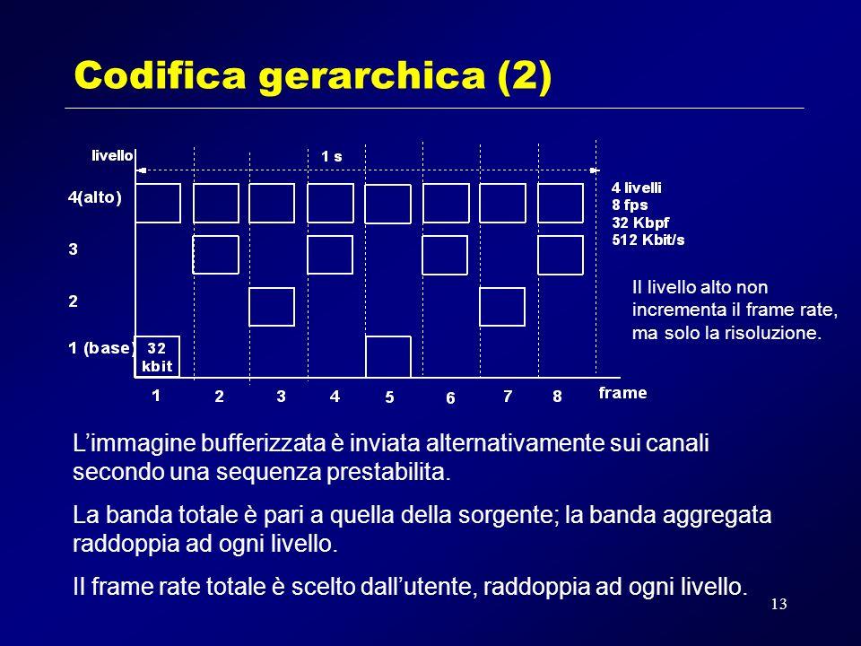 13 Codifica gerarchica (2) Limmagine bufferizzata è inviata alternativamente sui canali secondo una sequenza prestabilita.