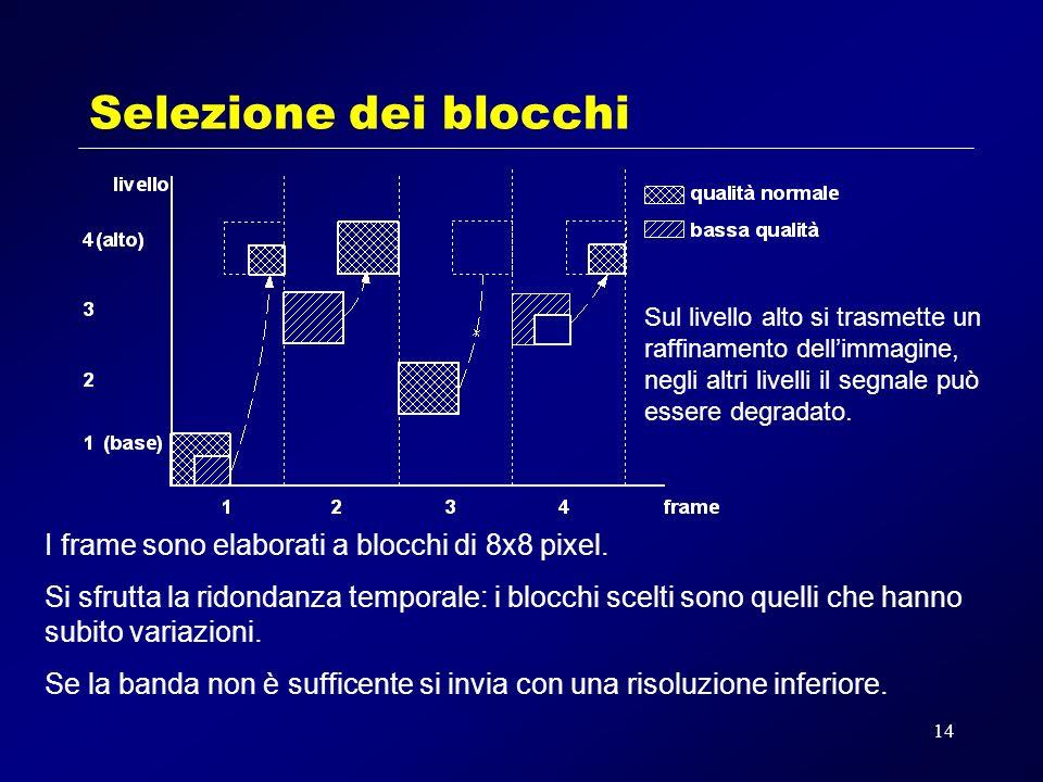 14 Selezione dei blocchi Sul livello alto si trasmette un raffinamento dellimmagine, negli altri livelli il segnale può essere degradato.