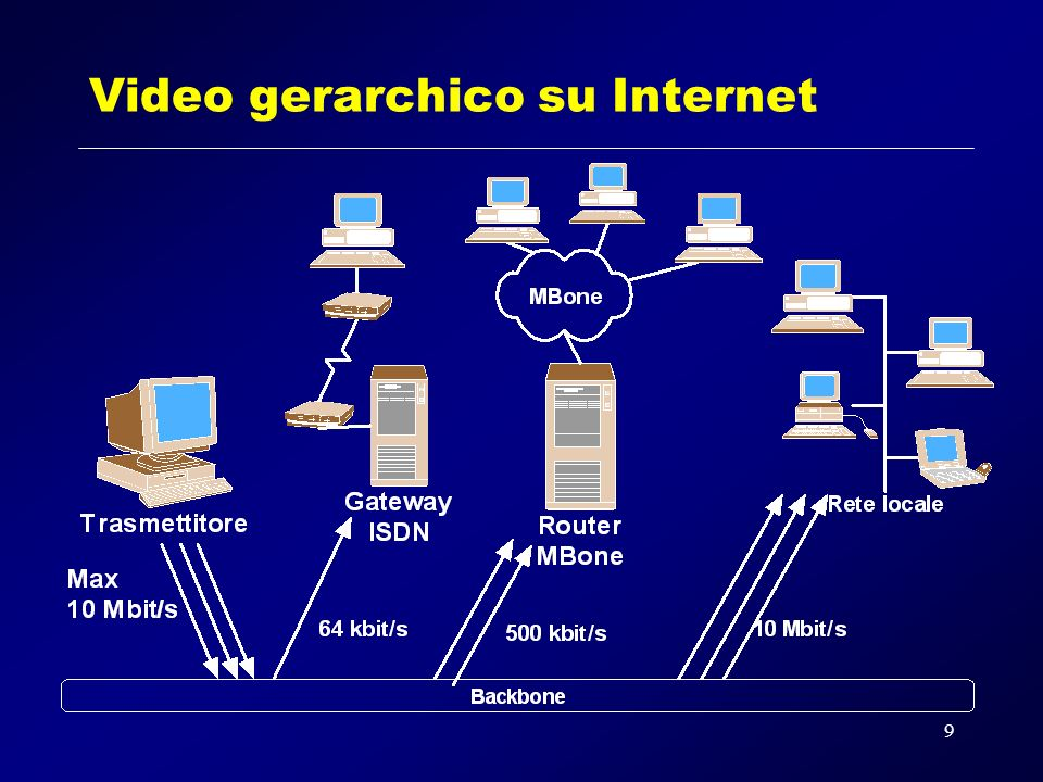 9 Video gerarchico su Internet