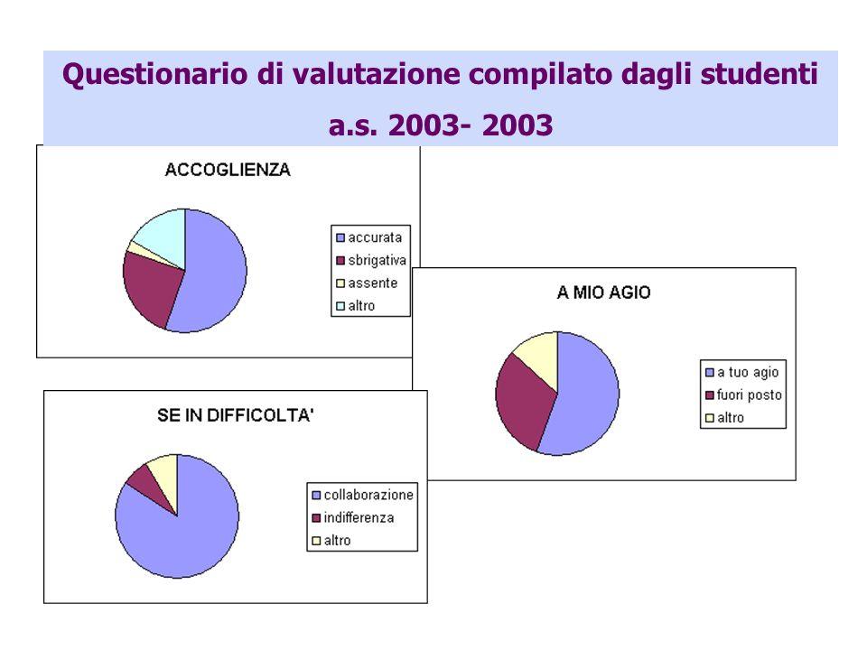 Questionario di valutazione compilato dagli studenti a.s. 2003- 2003